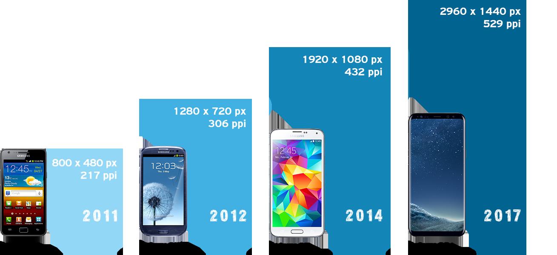 Evolution der Pixeldichte in den letzen Jahren