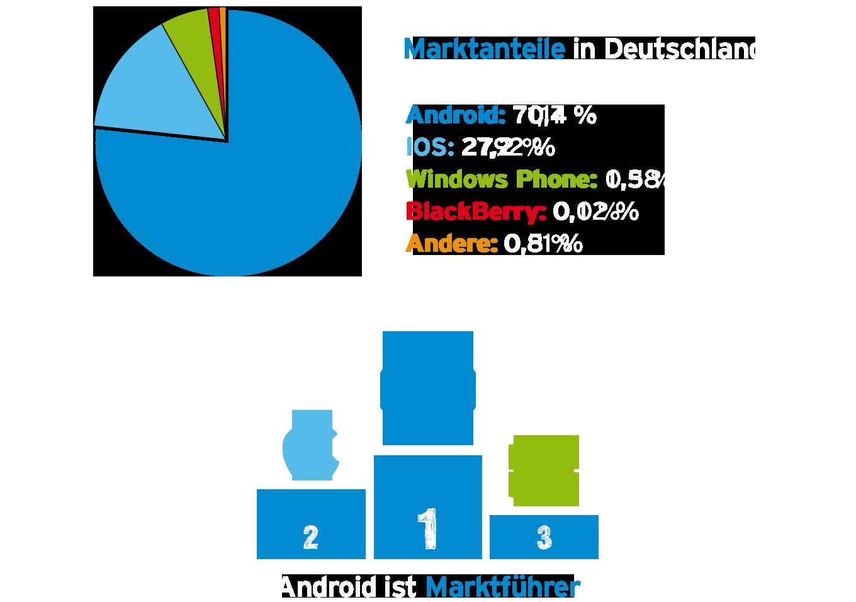 Handy Betriebssysteme im Vergleich
